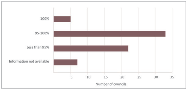 This figure shows a bar chart with four horizontal bars. The first bar shows that five out of 60 councils processed 100% of building consent applications within 20 working days, which is the statutory requirement. The second bar shows that 33 councils processed between 95% and 100% of these applications in that time frame, and the third bar shows that 22 councils processed fewer than 95% of building consent applications in that time. The fourth and final segment represents the seven councils for which we could not find usable information on building consent timeliness.