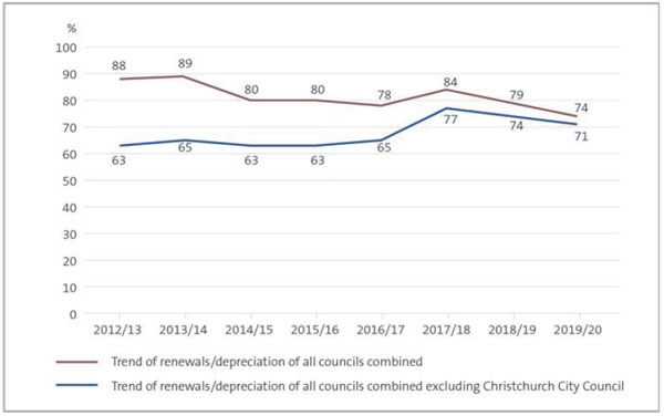 This figure shows a line graph with percentage points on the y-axis and financial years on the x-axis. There are two lines on the graph. One line includes all councils, and the other line includes all councils except for Christchurch City Council. Both lines show that renewal capital expenditure is less than depreciation for the period from 2012/13 to 2019/20. There was a step change between 2016/17 and 2017/18, where councils' renewal investment significantly increased. However, this has steadily declined since 2017/18.