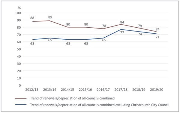 Figure 5 - Renewal capital expenditure compared with depreciation for all councils, 2012/13 to 2019/20