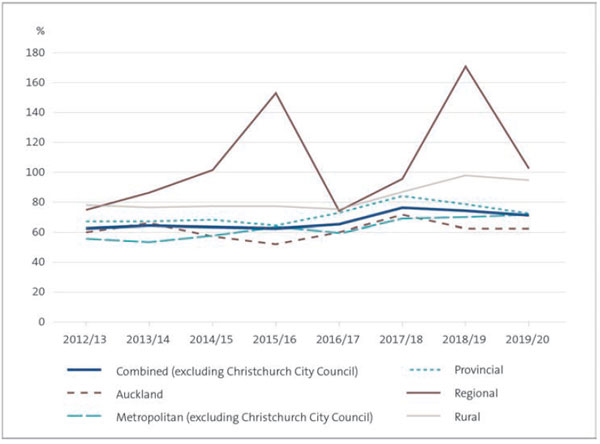 This figure shows a line graph with percentage points on the y-axis and financial years on the x-axis. There are six lines on the graph. One line shows all councils combined (excluding Christchurch City Council). The main outliers from that line are regional councils and rural councils. Other sub-sectors – Auckland, Metropolitan, and Provincial show broadly the same trend as the line for all councils.
