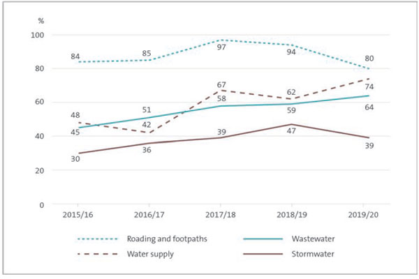 This figure shows a line graph with percentage points on the y-axis and financial years on the x-axis. The graph shows that roading and footpaths renewals have been consistently above 80% of depreciation since 2015/16. Water supply and wastewater renewals have ranged between 42% and 74% since 2015/16, with the percentage being greater for water supply for all years except for 2016/17. The graph also shows that renewals have been consistently lower for stormwater than for other infrastructure assets, since 2015/16 (ranging from 30% to 47%).