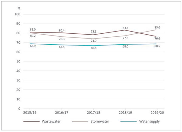 This figure shows a line graph with percentage points on the y-axis and financial years on the x-axis. There are three lines on the graph. One line represents the percentage of water supply measures achieved, which has remained constant over the five-year period from 2015/16 to 2019/20, with the lowest point being 66.8% in 2017/18 and the highest 68.9% in 2015/16. The other two lines represent wastewater measures and stormwater measures achieved. Both remained relatively constant between 2015/16 and 2018/19. However, between 2018/19 and 2019/20, the percentage of achieved wastewater measures declined from 83.3% to 76.6% and the percentage of achieved stormwater measures increased from 77.3% to 83.6%.