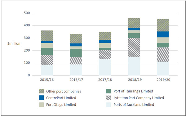 Figure 4 Capital expenditure incurred by port companies, 2015/16 to 2019/20