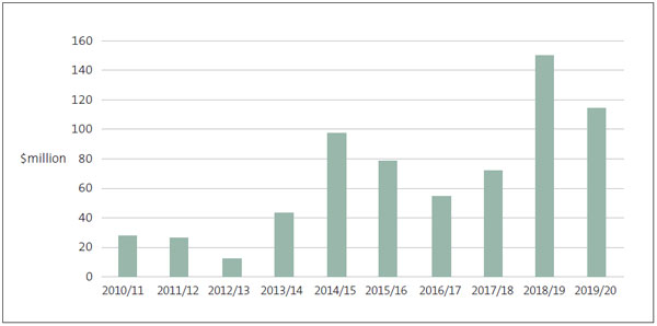 Figure 5 - Lyttelton Port Company Limited's capital expenditure, 2010/11 to 2019/20
