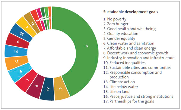 Figure 3 - The LinkedSDGs assessment of how Our Plan: The Government's priorities for New Zealand aligns with the sustainable development goals.