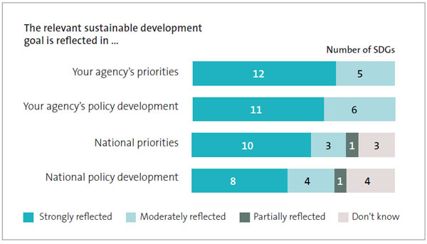 Figure 4 - Extent to which the 17 sustainable development goals are reflected in priorities and policy development.