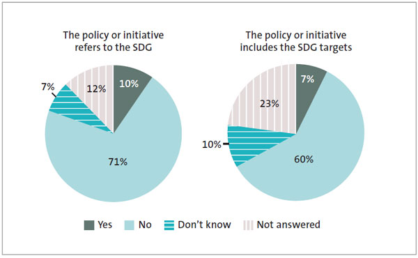 Figure 5 - Extent to which sampled policies and initiatives refer to the sustainable development goals or include the targets.