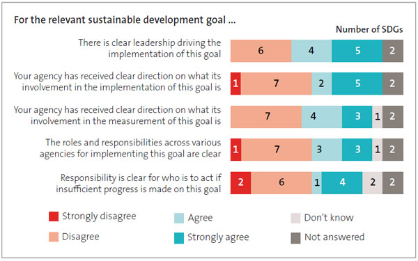 Figure 6 - Extent to which agencies agreed or disagreed with leadership and accountability statements for the 17 sustainable development goals.