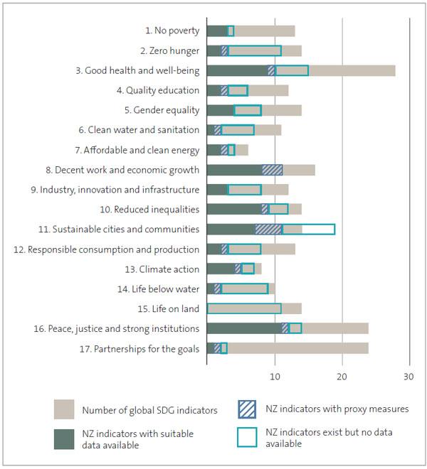 Figure 7 - Indicators from Ngā Tūtohu Aotearoa – Indicators Aotearoa New Zealand mapped to the global indicators for each sustainable development goal.