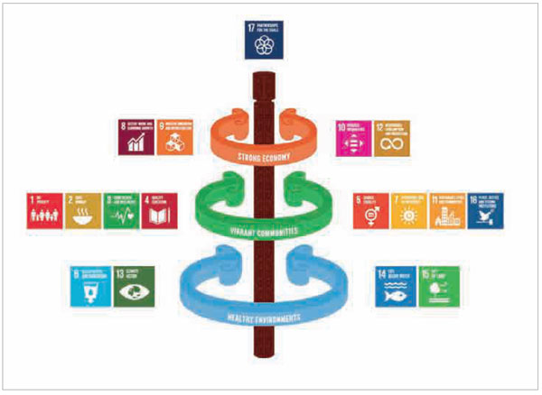 Figure 8 - How the Waikato Wellbeing Project uses the sustainable development goals for its framework.