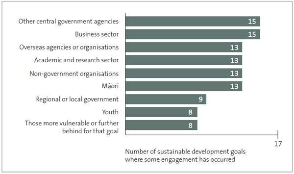 Figure 9 - Number of sustainable development goals where surveyed agencies have engaged with different stakeholder groups on work relevant to that goal.