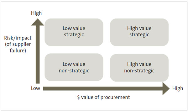 Figure 1 - The model some public organisations use to identify their strategic suppliers.