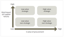 Figure 1 - The model some public organisations use to identify their strategic suppliers