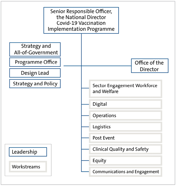 Figure 2 shows the programme structure of the immunisation programme as it was in April 2021. The Senior Responsible Officer, the National Director Covid-19 Vaccination Implementation Programme, sits above the programme leadership and eight workstreams. The eight workstreams are: Sector Engagement Workforce and Welfare, Digital, Operations, Logistics, Post Event, Clinical Quality and Safety, Equity, and Communications and Engagement. The programme leadership is made up of someone responsible for Strategy and All-of-Government, the Programme Office Lead, the Design Lead, and the Strategy and Policy lead. The Office of the Director is also represented in the programme leadership.