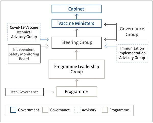 Figure 3 is a flowchart that shows the governance structure as it was at April 2021. The Programme sits at the bottom of the flowchart, supported by a Tech Governance Group and reporting to the Programme Leadership Group. The Programme Leadership Group reports to the Steering Group, which reports to the vaccine ministers. Cabinet sits at the top of the governance structure. A Governance Group provides oversight and assurance to the Steering Group and directly to the Vaccine Ministers. Two groups provide the Steering Group with advice: the Covid-19 Technical Advisory Group, and the Immunisation Implementation Advisory Group. There is also an Independent Safety Monitoring Board, which provides assurance to the Steering Group.