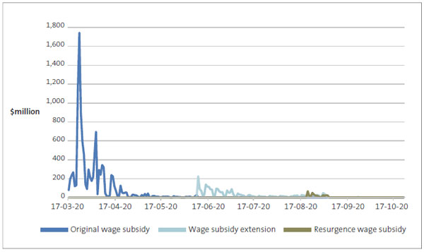 Figure 4 is a graph that indicates the amount of wage subsidy payments made daily
