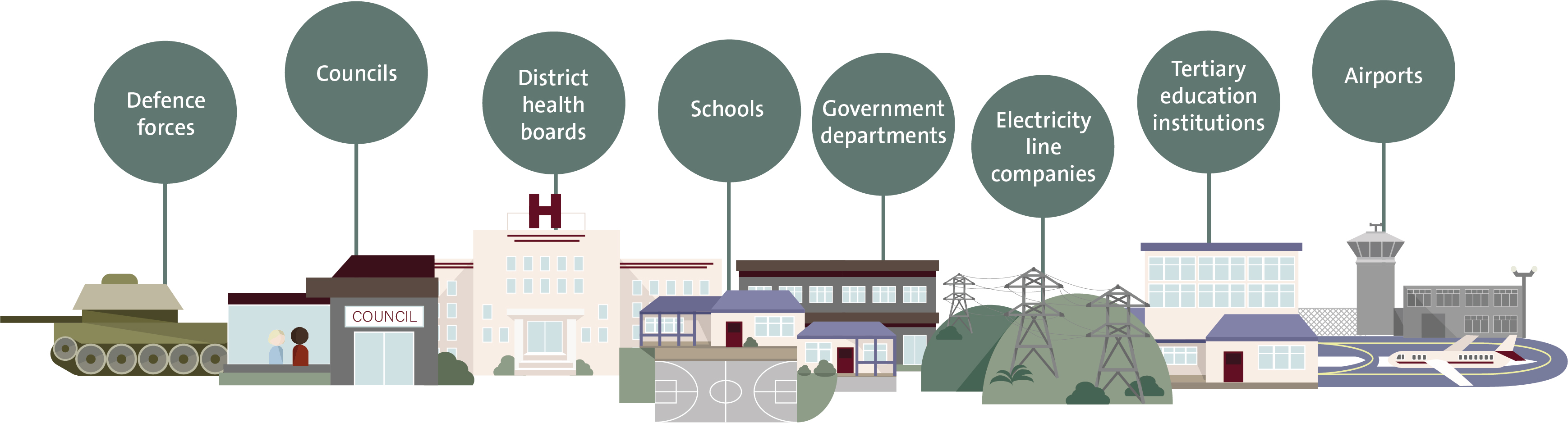 Illustration showing examples of the kind of public organisations we audit. The examples are defence forces, councils, district health boards, schools, government departments, electricity line companies, tertiary education institutions, and airports.