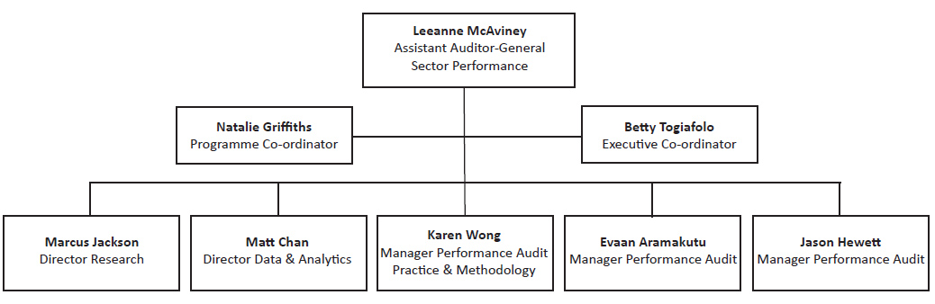 Sector Performance Group.