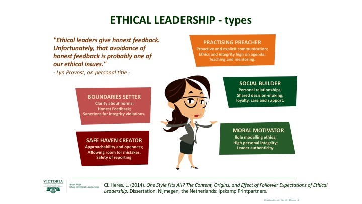Ethical leadership diagram