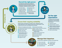 Personnel security lifecycle