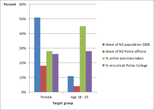 Results of social media recruitment among women and young people