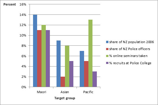 Results of social media recruitment among Māori, Asian, and Pasifika people, 2011