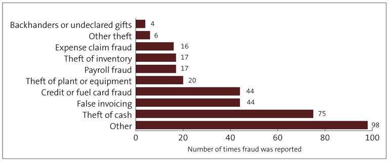 Types-off-fraud-central-government.jpg
