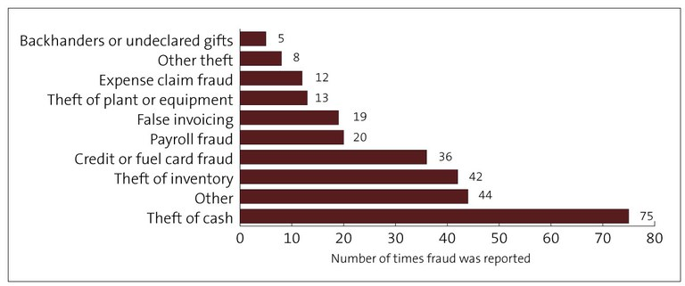 Types-off-fraud-local-government.jpg