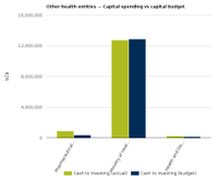 Graph of OHE spending vs budget