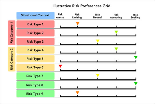 Financial analysis risk management