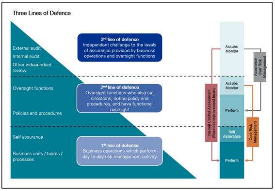 three lines of defence office of the auditor general new zealand