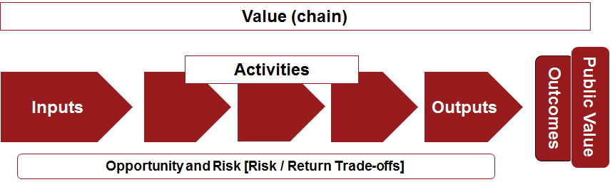 Value chain analysis — Office of the Auditor-General New Zealand