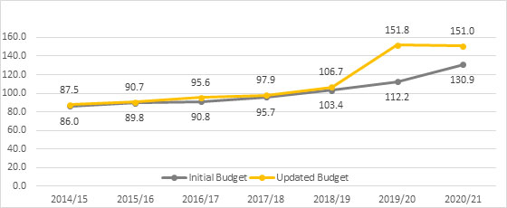 Figure 1 - Seven-year comparison of initial and updated Budget ($ billion)