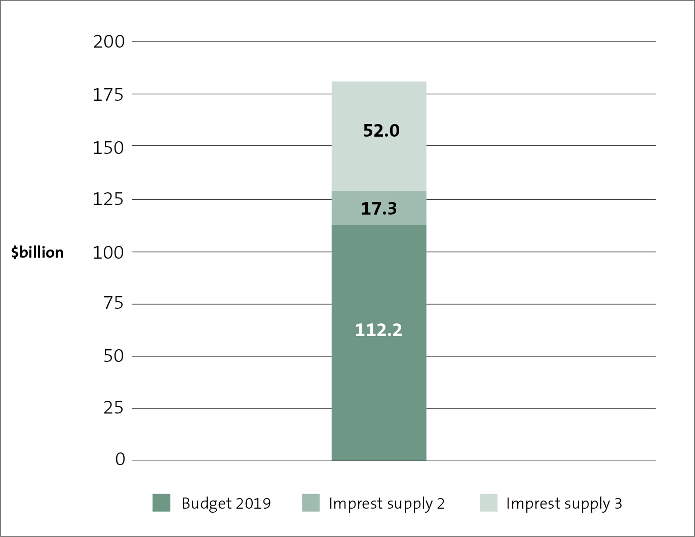 Figure 1 describes spending approved by Parliament for 2019/20, as at 31 March 2020.
