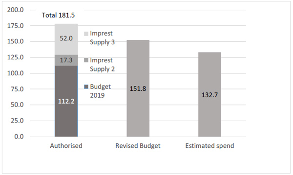 Figure 1: Spending authorised by Parliament and budgeted by Government for 2019/20 in $ billions.