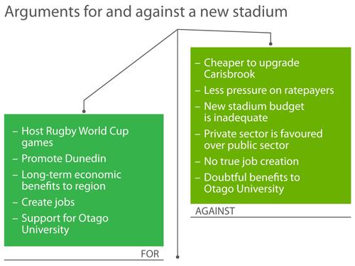 Stadium scales