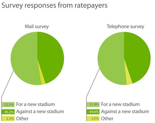 Survey charts