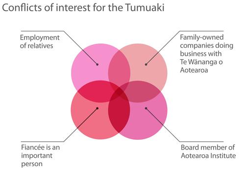 Tumuaki conflicts